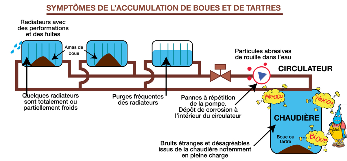 Nettoyage circuit chauffage manomtre du circuit de for Bien purger ses radiateurs